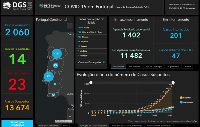 Portugal já conta com 2060 pessoas infetadas pelo coronavírus