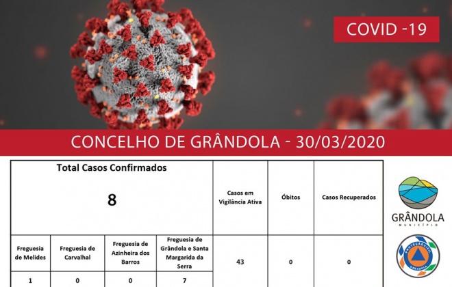 Grândola confirma 8 casos de coronavírus no município