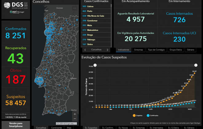 Alentejo com 54 casos de Covid-19, enquanto Portugal chega aos 8251