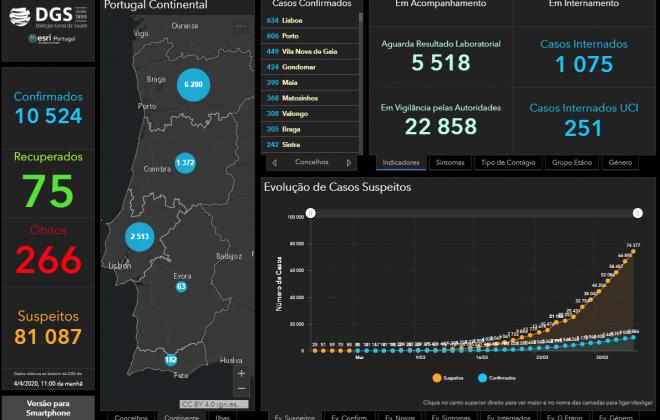 COVID-19: Portugal conta agora com 10524 infetados, 63 dos quais no Alentejo