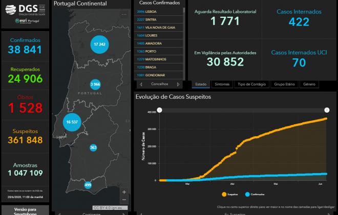 Alentejo conta este sábado com 363 casos de Covid-19
