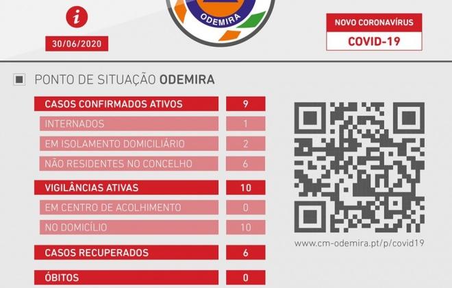 Odemira regista dois novos casos de Covid-19