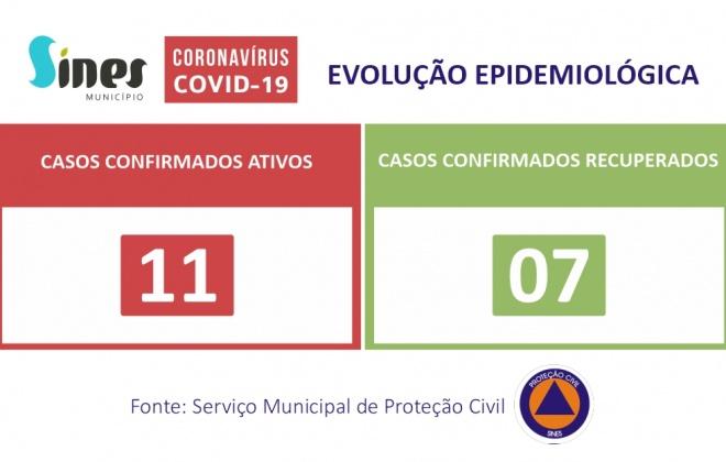 Sines regista hoje mais um caso recuperado, aumentando para 7 recuperados de Covid-19