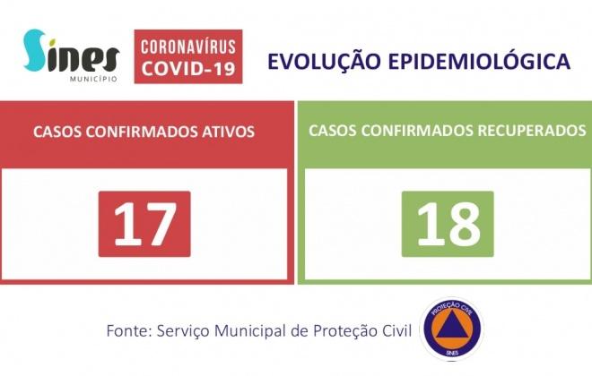 Sines sem novos casos ativos de Covid-19 nesta terça-feira