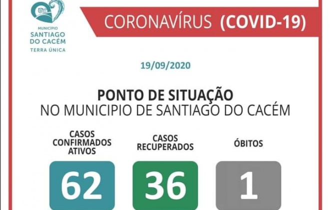 Santiago do Cacém com 62 casos ativos de Covid-19